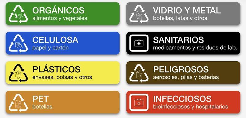 Clasificación de los Desechos Sólidos