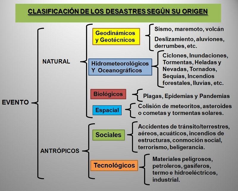 Clasificación de los desastres naturales por su origen