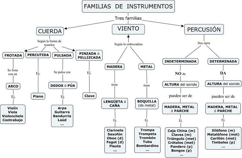 Familias y Clasificación de los Instrumentos